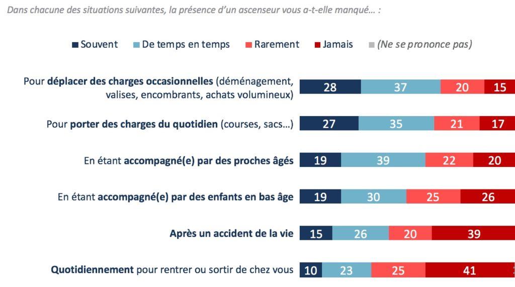 Les Français et l'ascenseur au quotidien - 4e baromètre IPSOS pour la Fédération des Ascenseurs