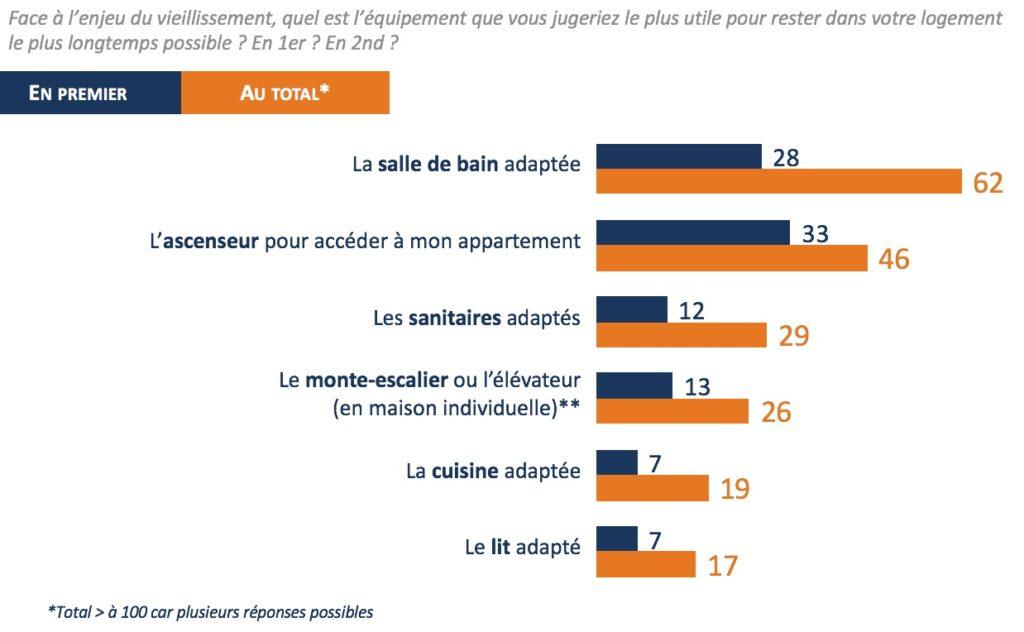 Pour bien vieillir chez eux, les Français placent l'ascenseur en choix d'équipement n°1 - 4e baromètre IPSOS pour la Fédération des Ascenseurs